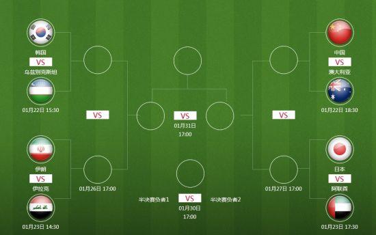 亚洲杯8强战-国足踢澳洲 韩国VS乌兹 两伊PK